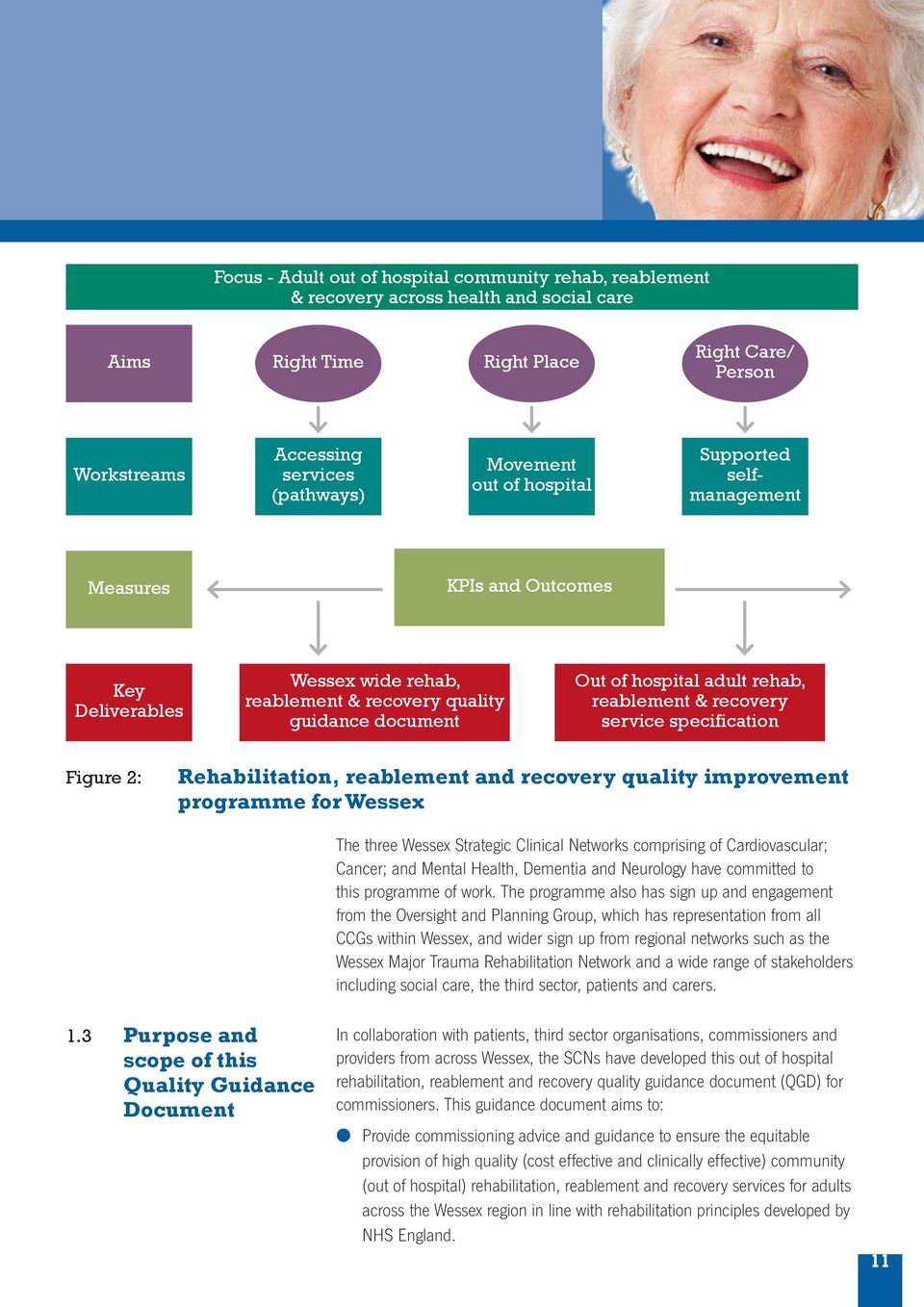 recovery service specification Figure 2: Rehabilitation, reablement and recovery quality improvement programme for Wessex 1.