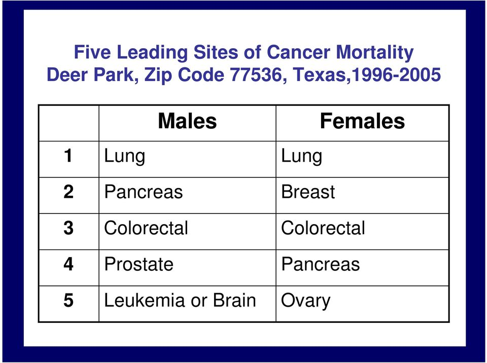 Males Lung Females 2 3 4 5 Pancreas Colorectal