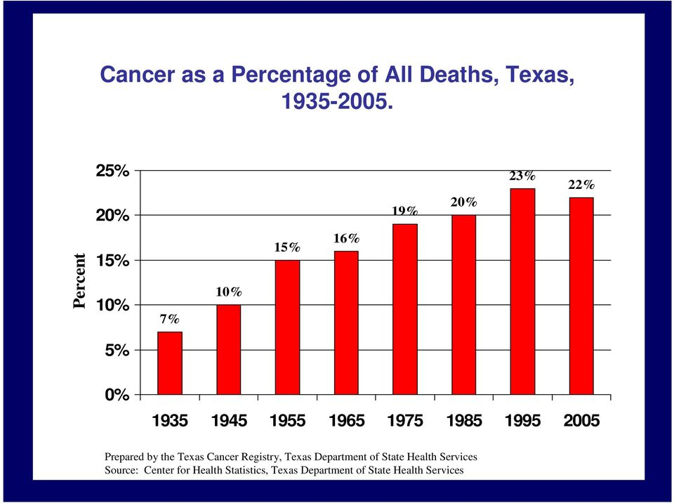 1965 1975 1985 1995 2005 Prepared by the Texas Cancer Registry, Texas