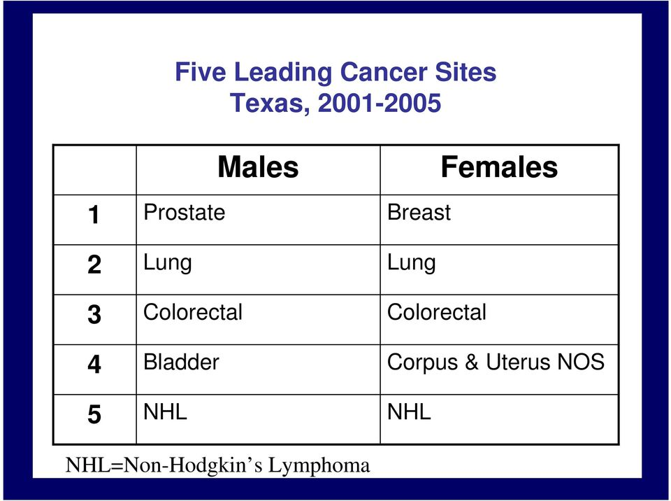 Males Females Breast Lung Colorectal Corpus