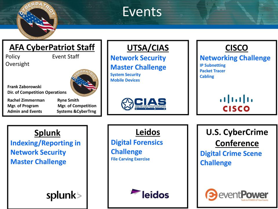 of Competition Systems &CyberTrng UTSA/CIAS Network Security Master Challenge System Security Mobile Devices CISCO Networking
