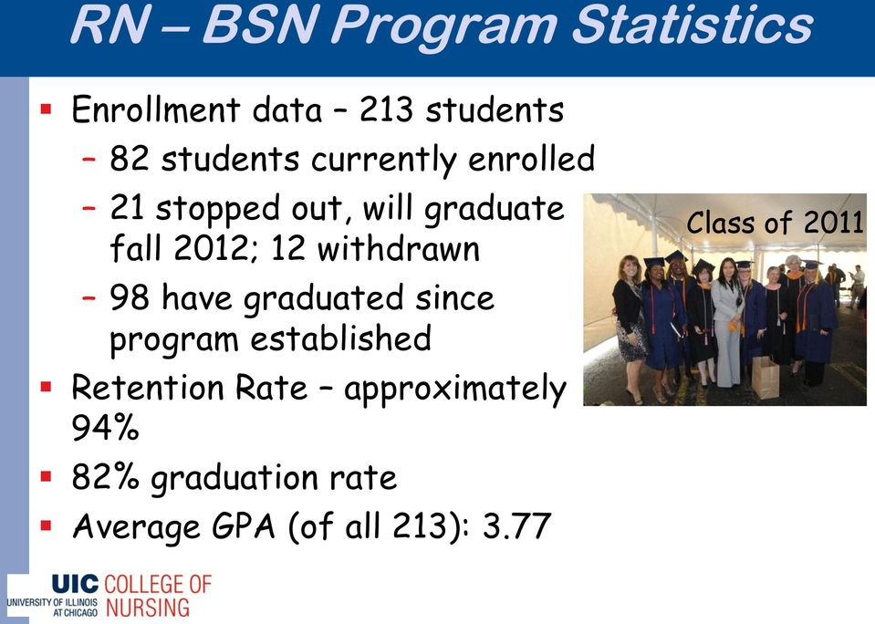withdrawn 98 have graduated since program established Retention Rate