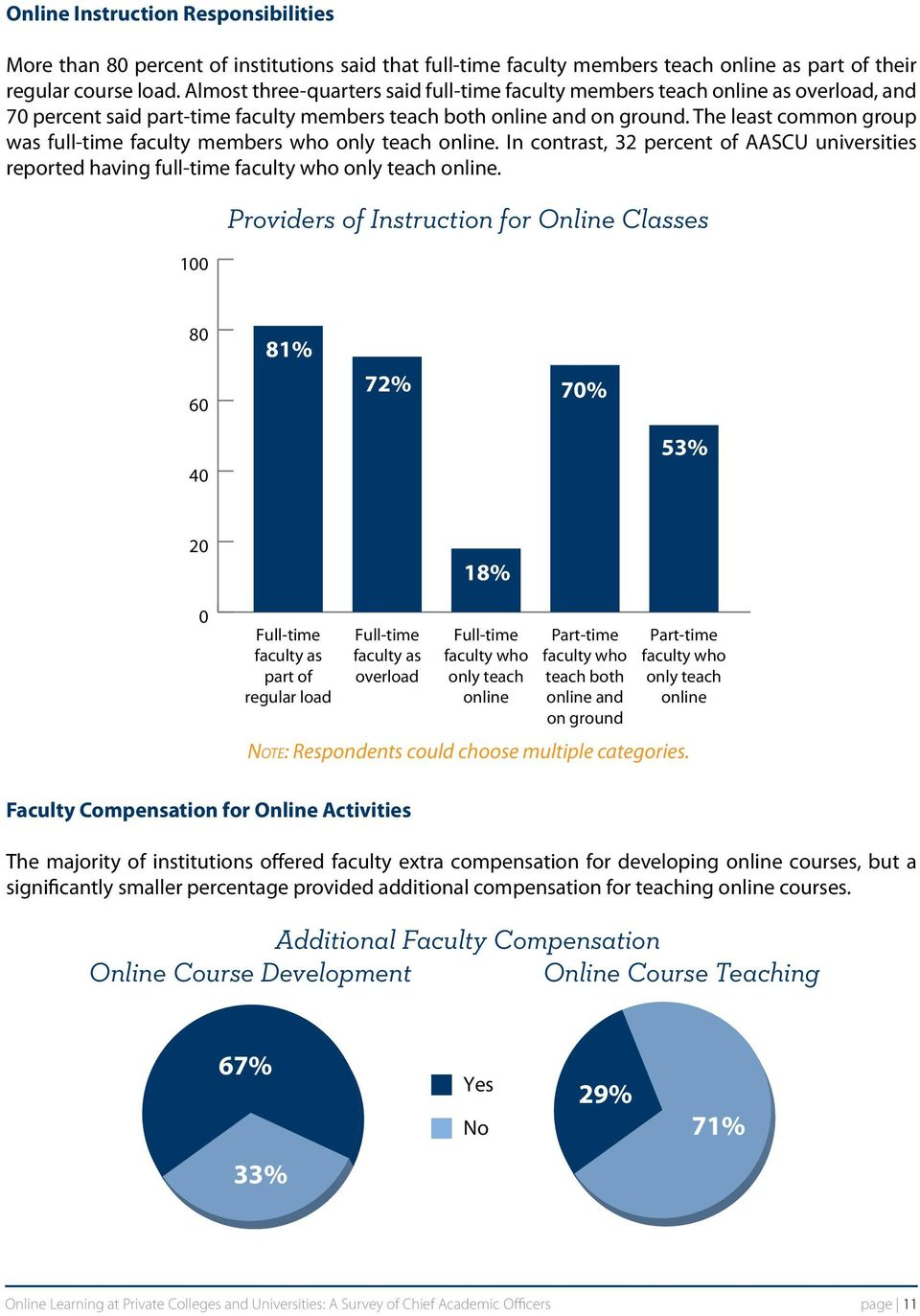 The least common group was full-time faculty members who only teach online. In contrast, 32 percent of AASCU universities reported having full-time faculty who only teach online.