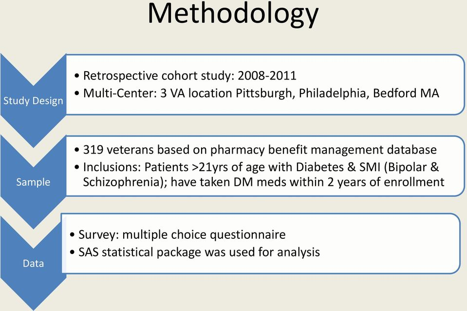 Patients >21yrs of age with Diabetes & SMI (Bipolar & Schizophrenia); have taken DM meds within 2