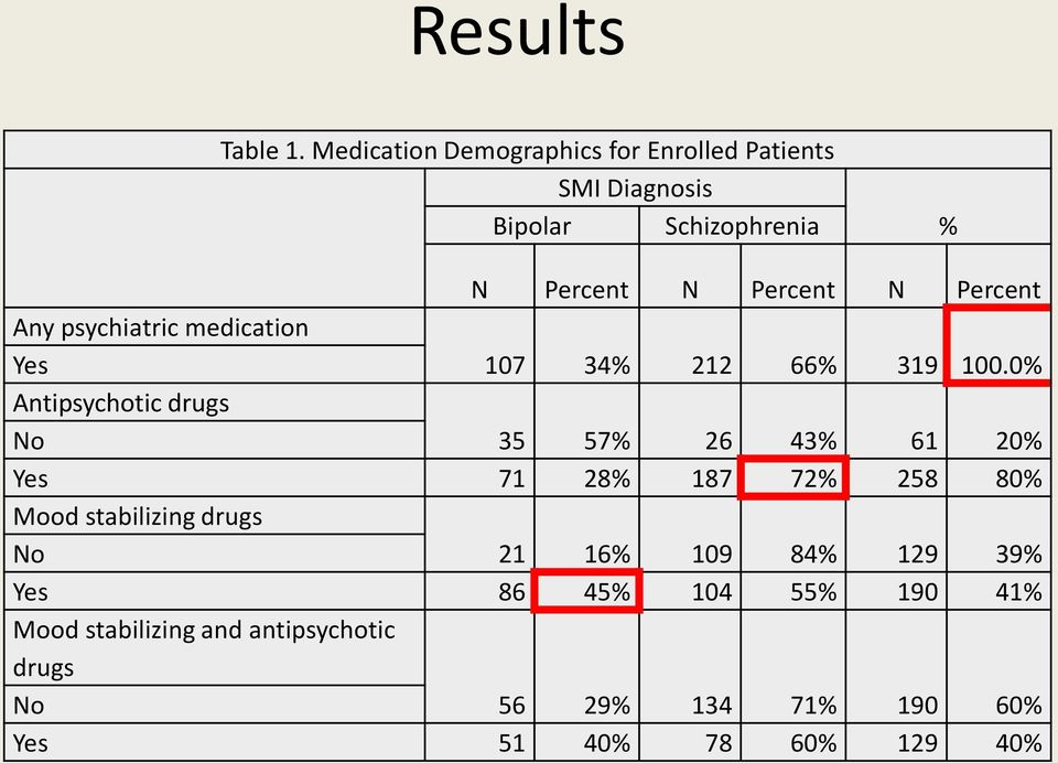 Percent Any psychiatric medication Yes Antipsychotic drugs 107 34% 212 66% 319 100.