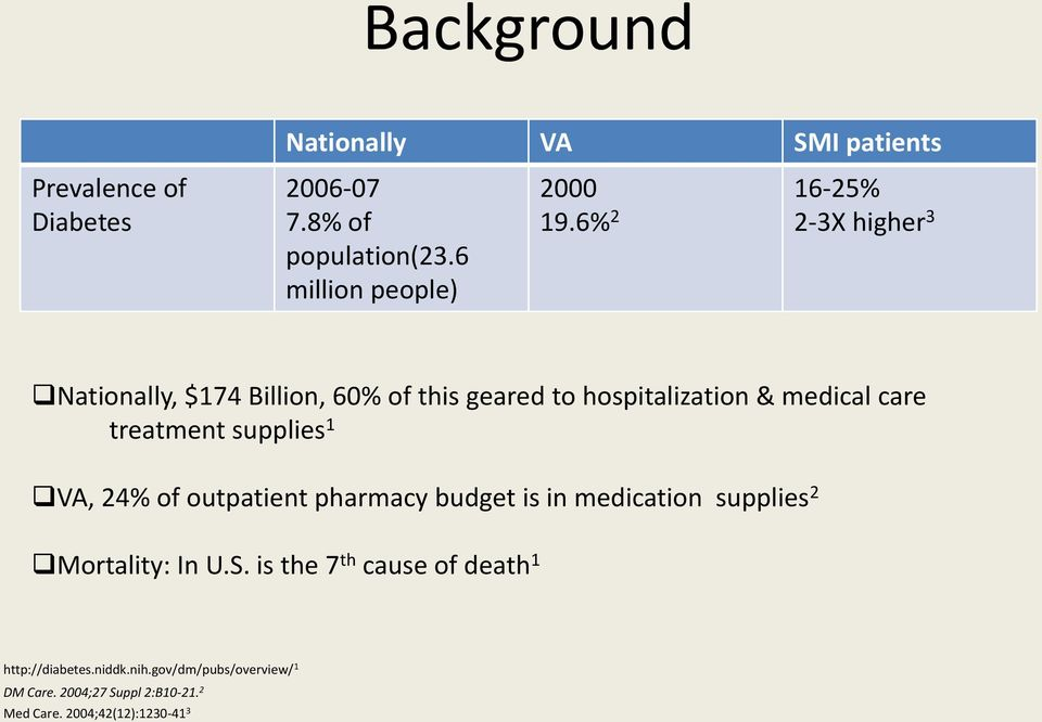 supplies 1 VA, 24% of outpatient pharmacy budget is in medication supplies 2 Mortality: In U.S.