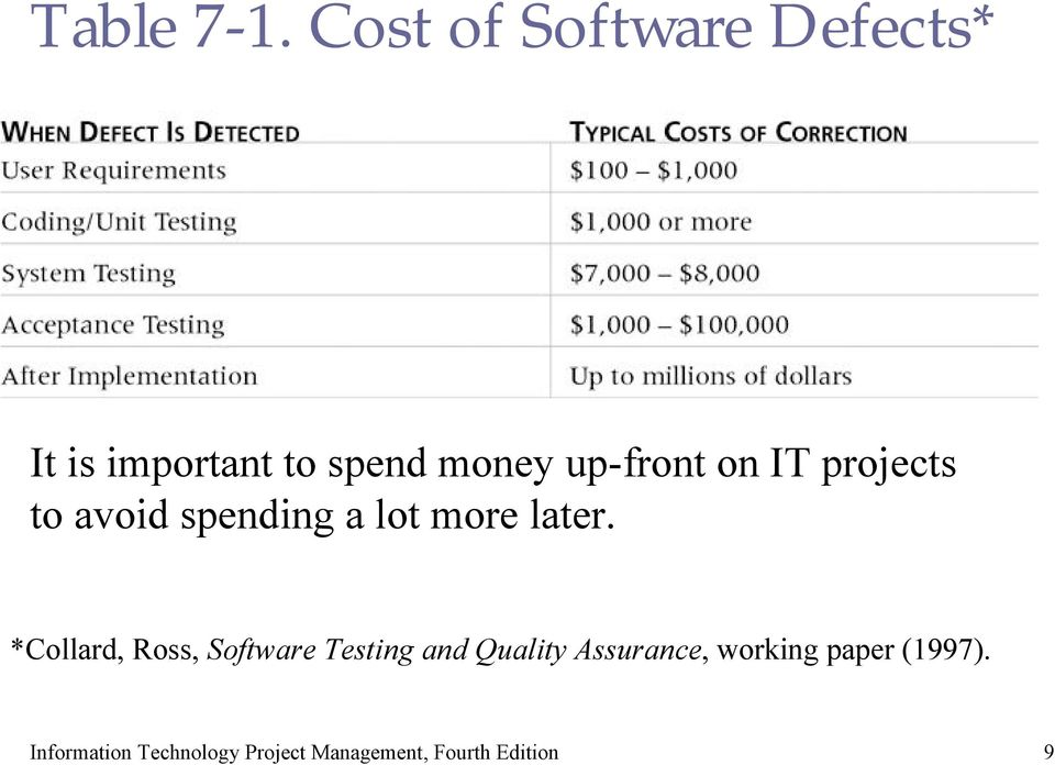 money up-front on IT projects to avoid spending a