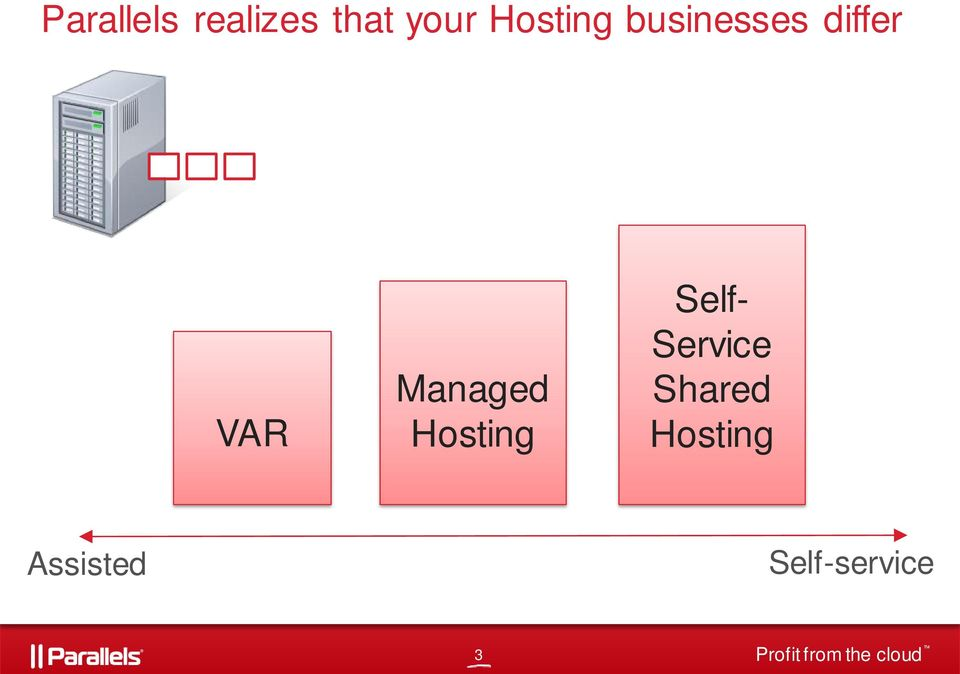 Self- Service Shared Hosting Assisted