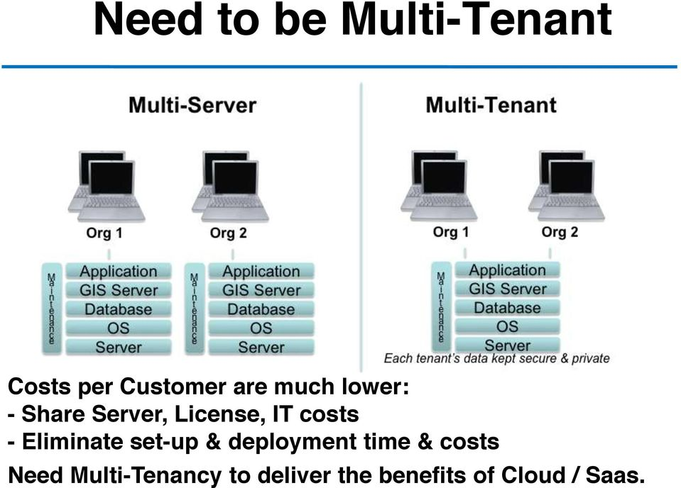 Eliminate set-up & deployment time & costs Need