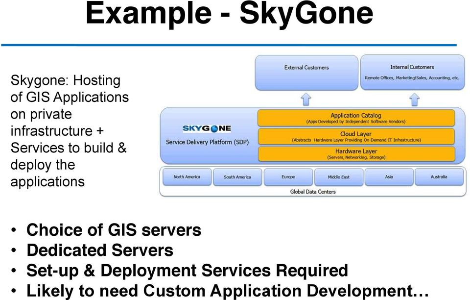 applications Choice of GIS servers Dedicated Servers Set-up &