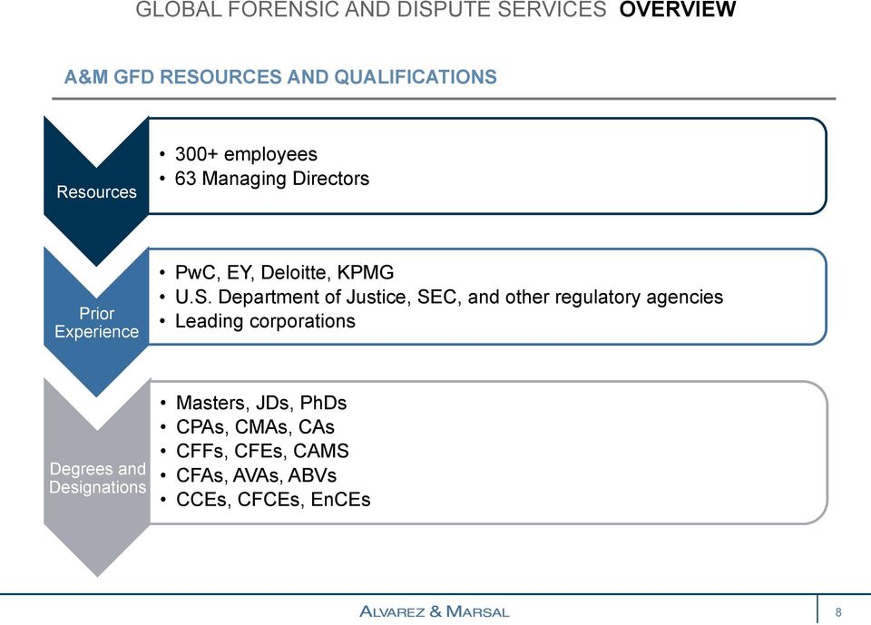 Department of Justice, SEC, and other regulatory agencies Leading corporations Degrees and