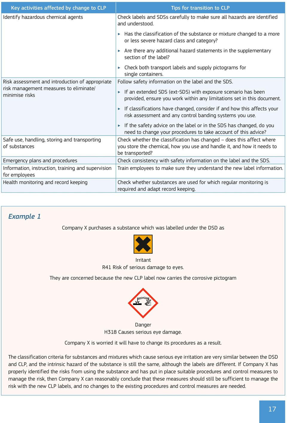 Check labels and SDSs carefully to make sure all hazards are identified and understood. Has the classification of the substance or mixture changed to a more or less severe hazard class and category?