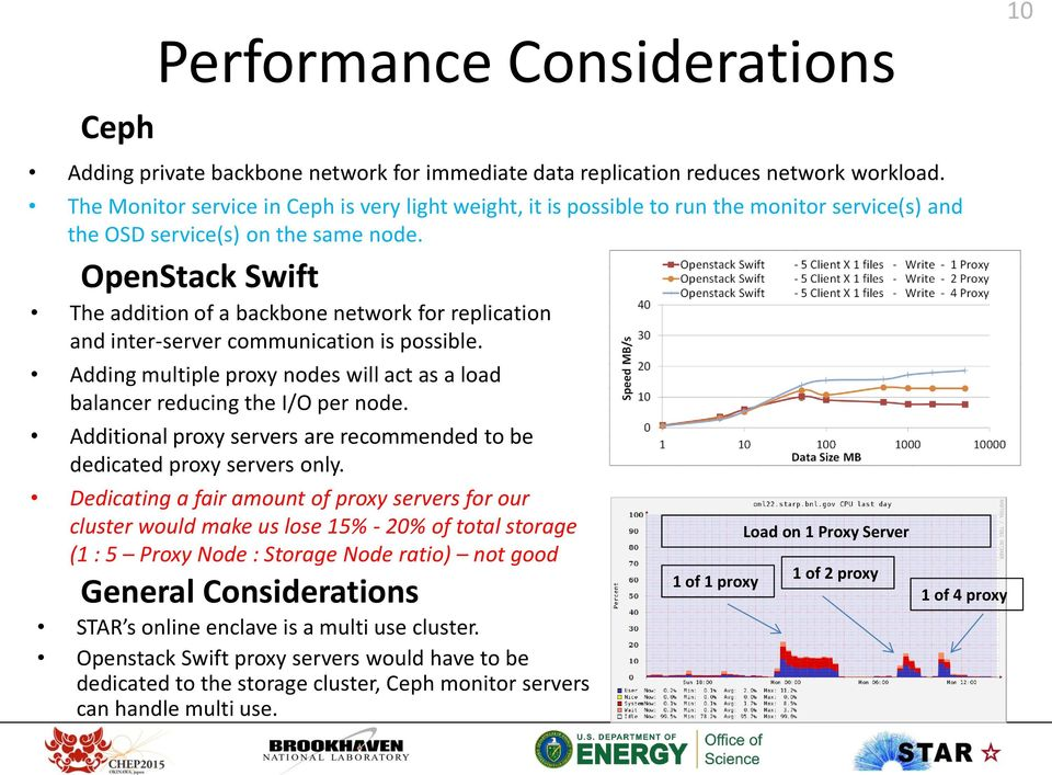 OpenStack Swift The addition of a backbone network for replication and inter-server communication is possible. Adding multiple proxy nodes will act as a load balancer reducing the I/O per node.