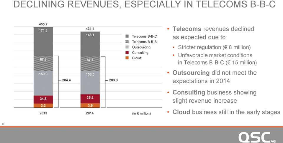 Telecoms B-B-C ( 15 million) Outsourcing did not meet the expectations in 2014