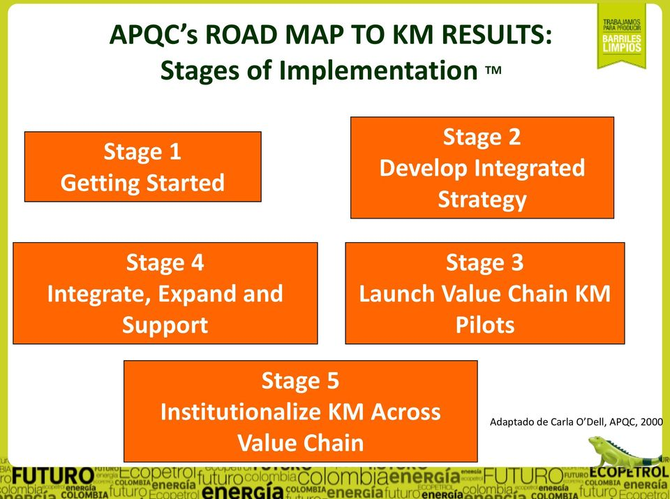 Integrated Strategy Stage 3 Launch Value Chain KM Pilots Stage 5