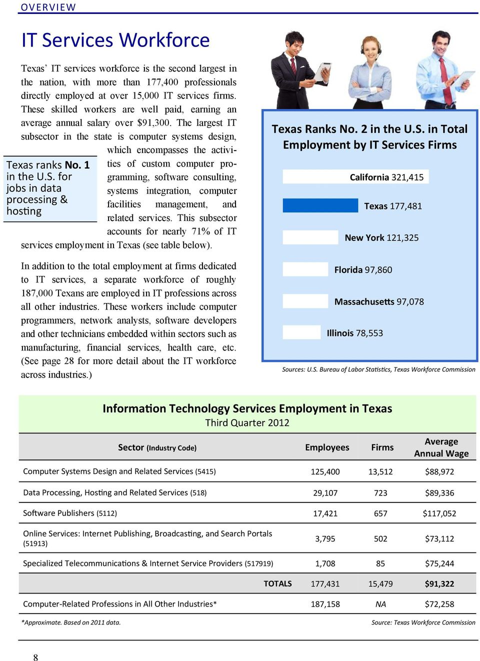 The largest IT subsector in the state is computer systems design, which encompasses the activities of custom computer pro- Texas ranks No. 1 in the U.S.