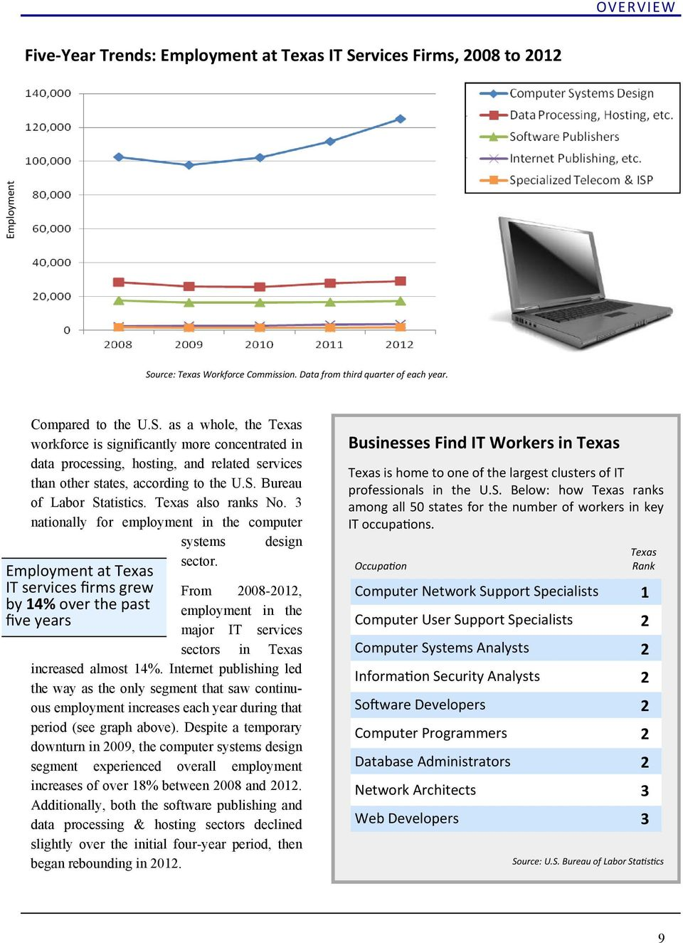 S. Bureau of Labor Statistics. Texas also ranks No. 3 nationally for employment in the computer systems design sector.