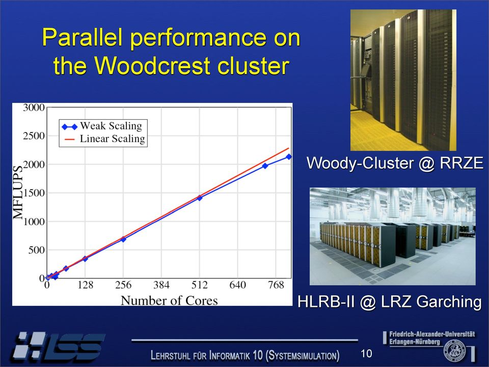 cluster Woody-Cluster