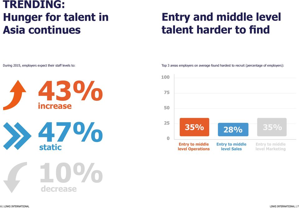 (percentage of employers): 43% increase 100 75 50 47% static 25 0 35% 35% 28% Entry to middle level