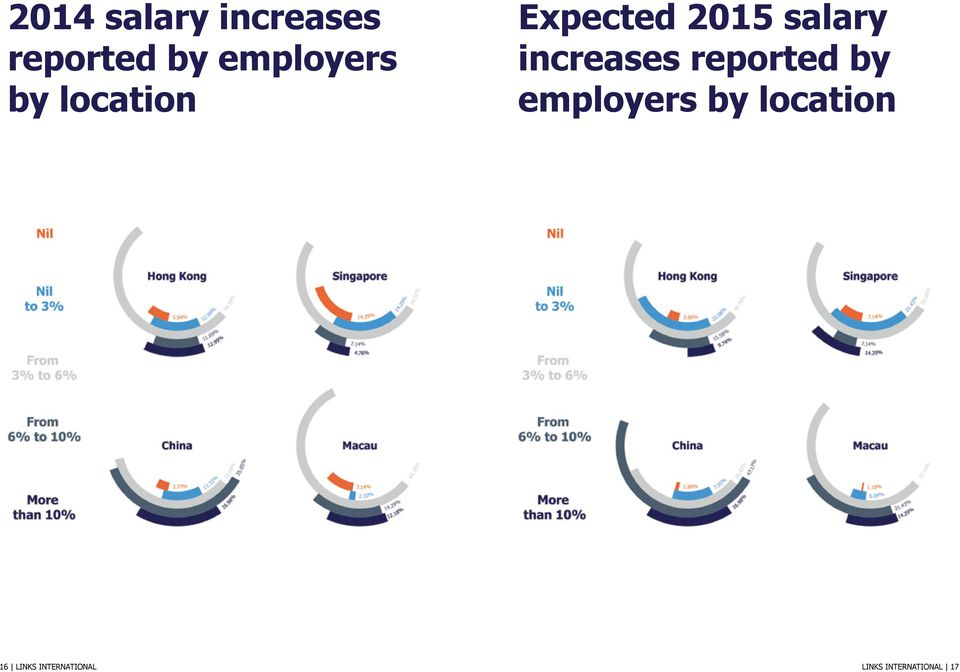 salary increases reported by employers by