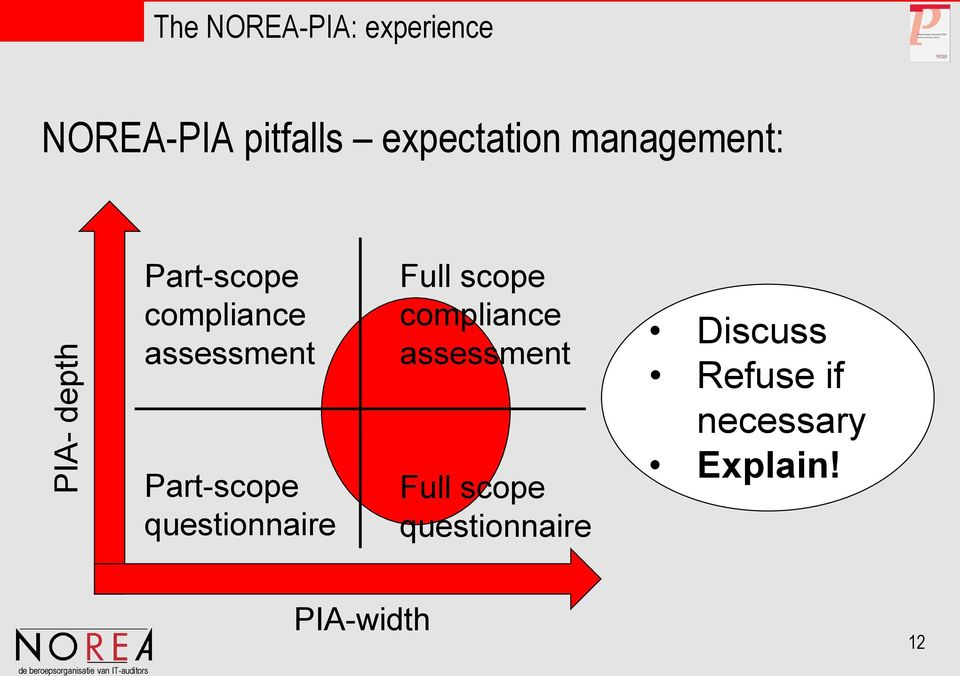 Part-scope questionnaire Full scope compliance assessment