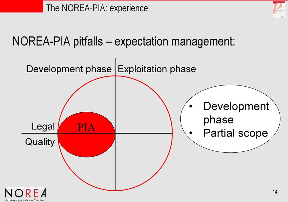 Development phase Exploitation phase