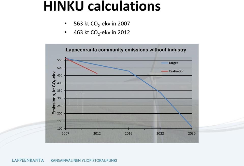 community emissions without industry 550 500 450 Target