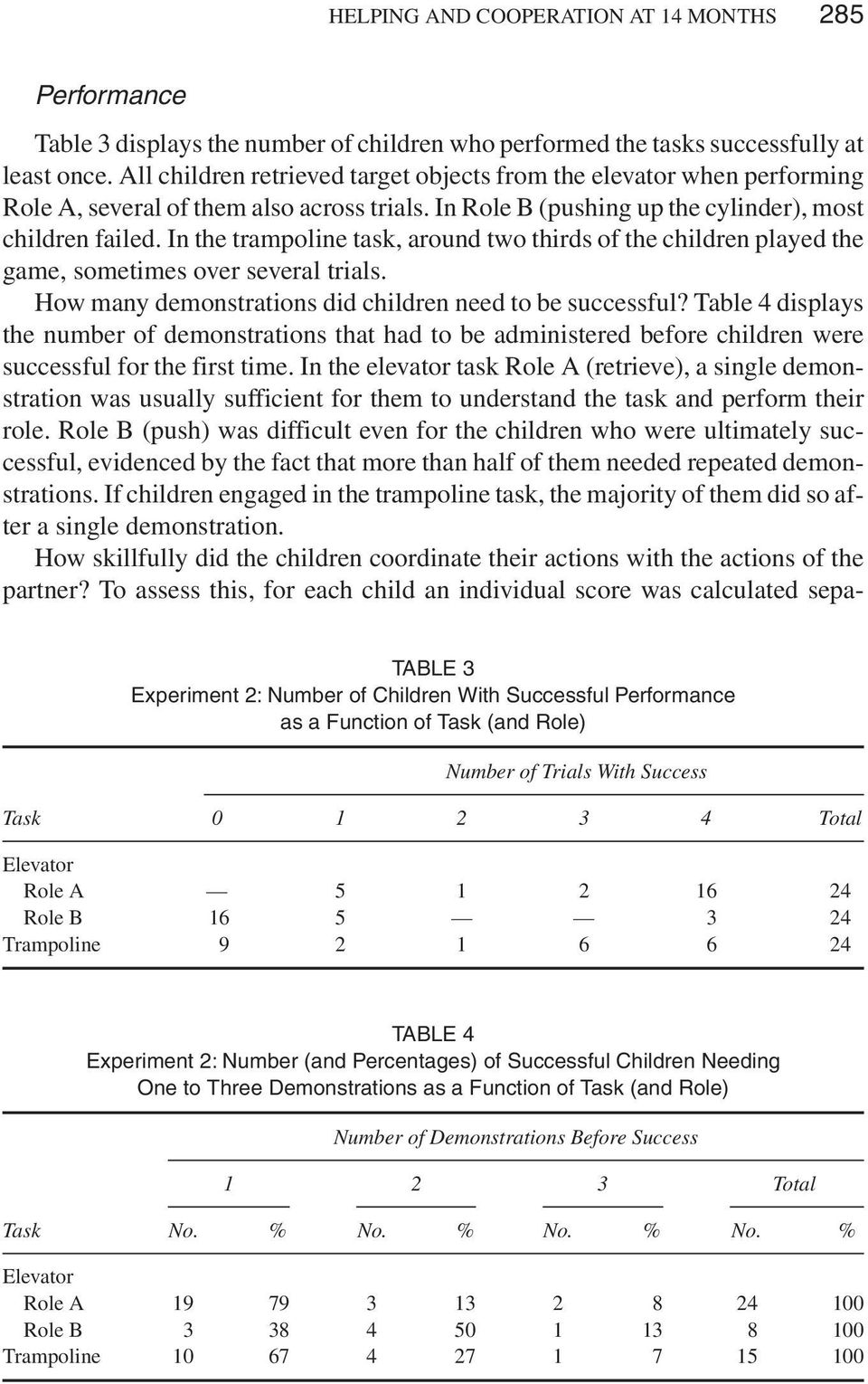 In the trampoline task, around two thirds of the children played the game, sometimes over several trials. How many demonstrations did children need to be successful?
