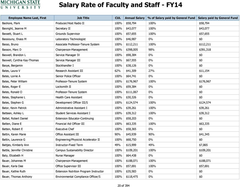 Salary Rate of Faculty and Staff - FY14 - PDF