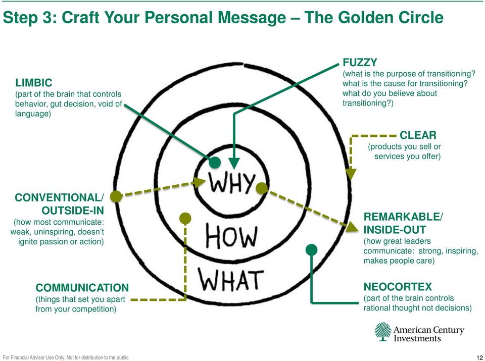) CLEAR (products you sell or services you offer) CONVENTIONAL/ OUTSIDE-IN (how most communicate: weak, uninspiring, doesn t ignite passion or action)