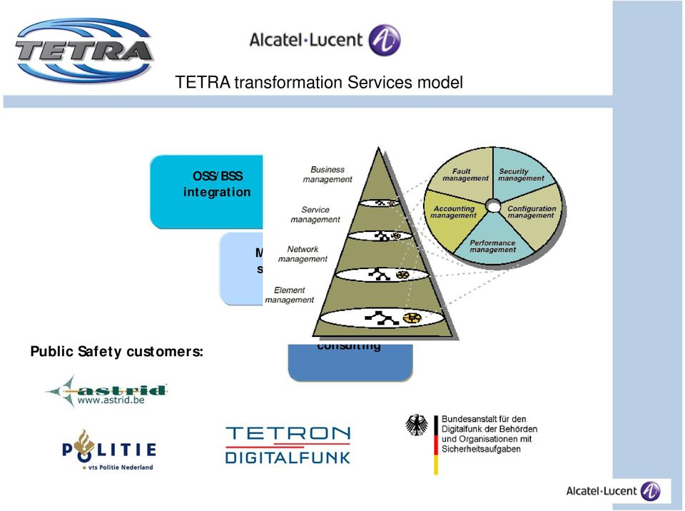 portals & processes Managed services Lifecycle
