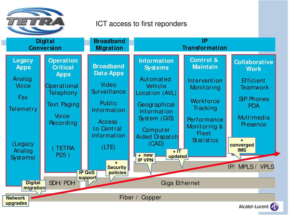 policies Information Systems Automated Vehicle Location (AVL) Geographical Information System (GIS) Computer Aided Dispatch (CAD) + new IP VPN + IT updated Giga Ethernet Control & Maintain