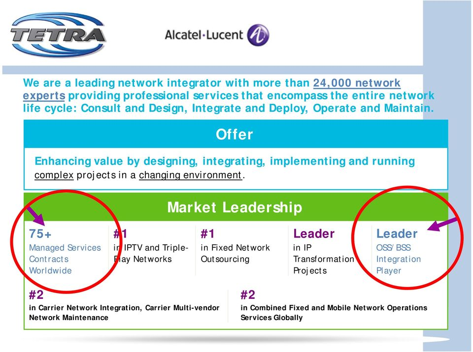 Market Leadership 75+ Managed Services Contracts Worldwide #1 in IPTV and Triple- Play Networks #1 in Fixed Network Outsourcing Leader in IP Transformation Projects