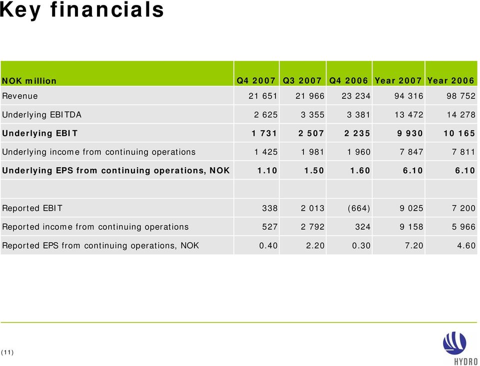 Underlying EPS from continuing operations, NOK 1.10 1.50 1.60 6.10 6.