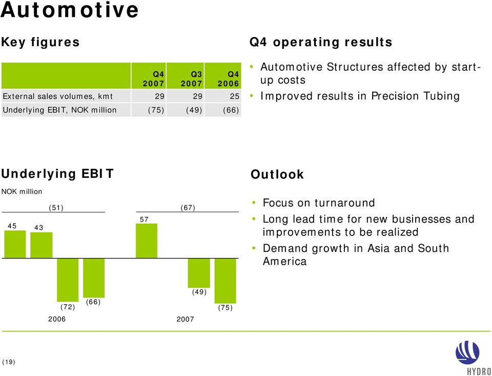 (49) (66) Underlying EBIT Outlook 45 43 (51) (67) 57 Focus on turnaround Long lead time for new