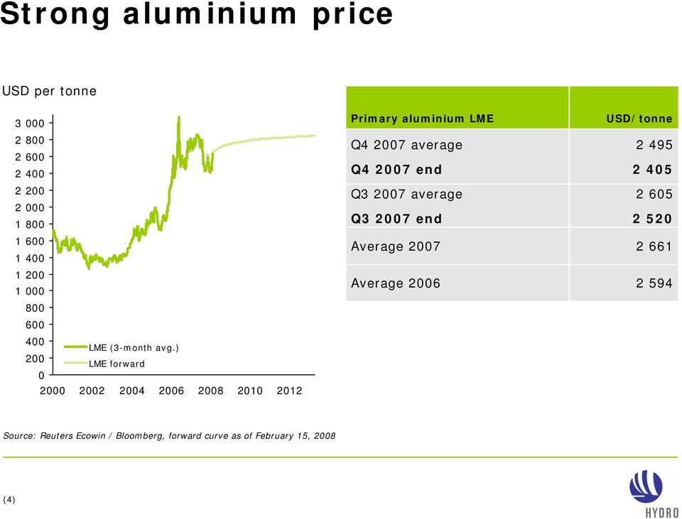 ) 200 LME forward 0 2000 2002 2004 2008 2010 2012 Primary aluminium LME average end Q3