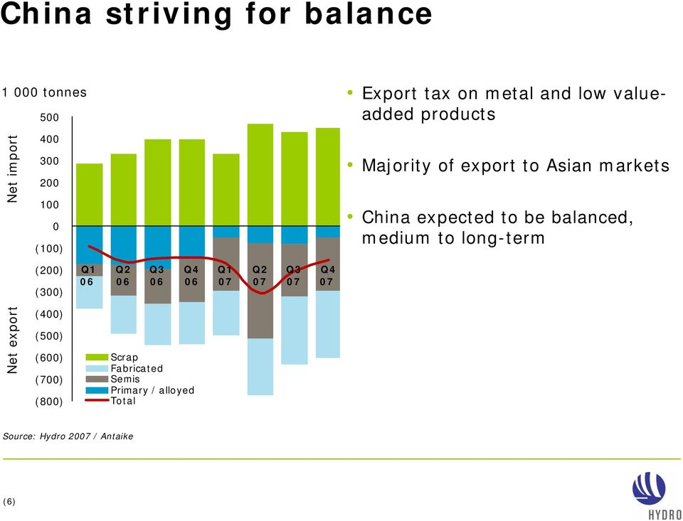 balanced, medium to longterm (200) (300) Q1 06 Q2 06 Q3 06 06 Q1 07 Q2 07 Q3 07 07 Net export