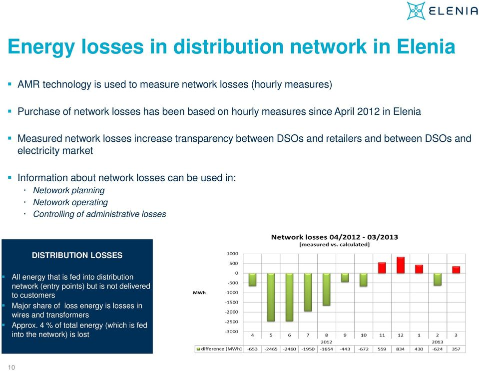 network losses can be used in: Netowork planning Netowork operating Controlling of administrative losses DISTRIBUTION LOSSES All energy that is fed into distribution