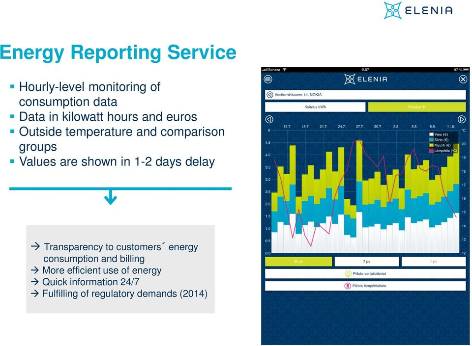 shown in 1-2 days delay Transparency to customers energy consumption and billing