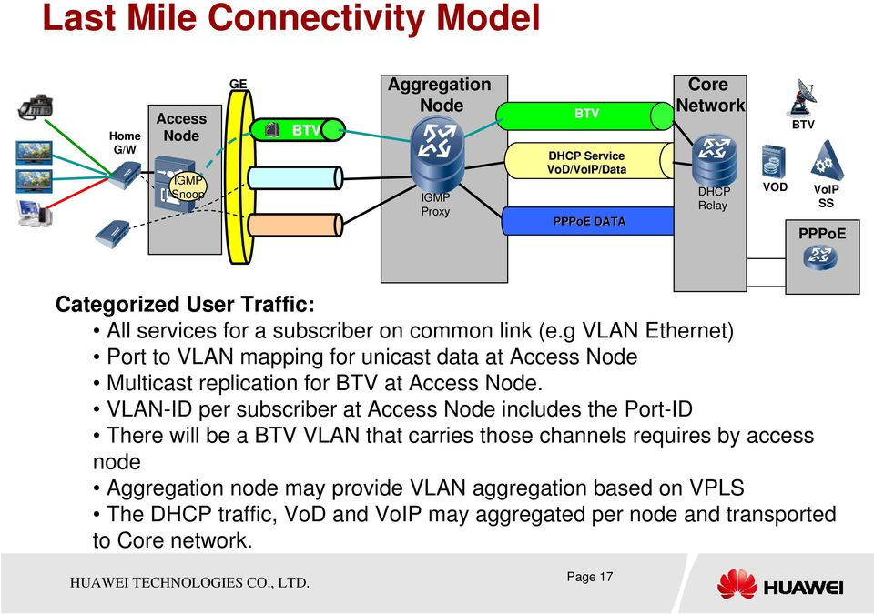 g VLAN Ethernet) Port to VLAN mapping for unicast data at Access Node Multicast replication for BTV at Access Node.
