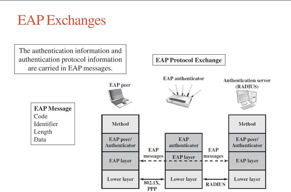 information are carried in EAP messages.