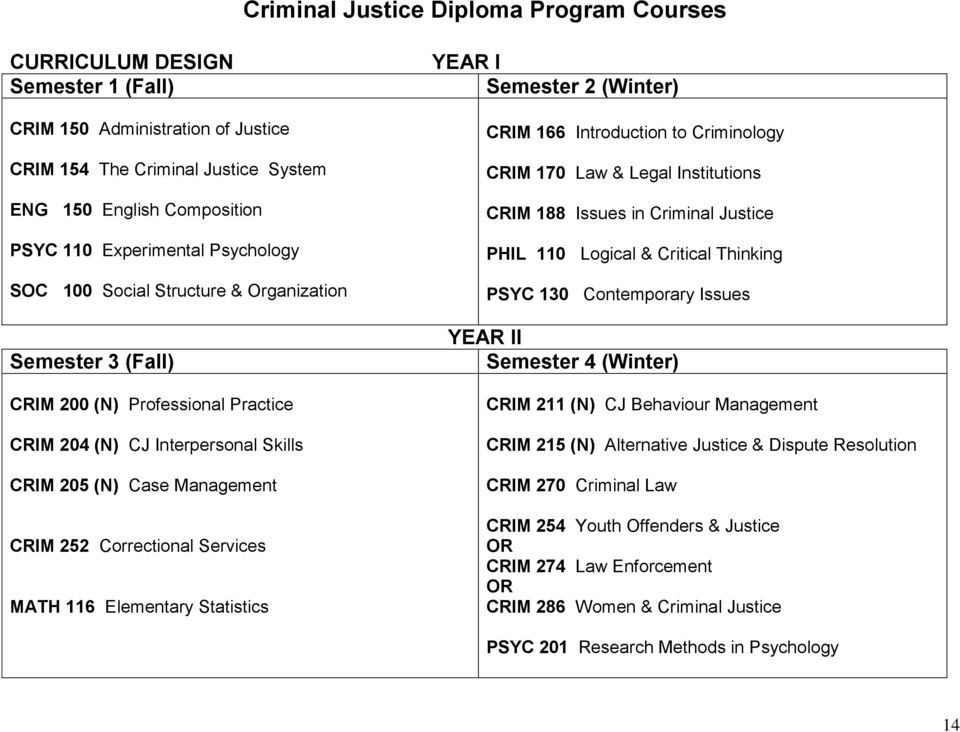 Services MATH 116 Elementary Statistics YEAR I Semester 2 (Winter) CRIM 166 Introduction to Criminology CRIM 170 Law & Legal Institutions CRIM 188 Issues in Criminal Justice PHIL 110 Logical &
