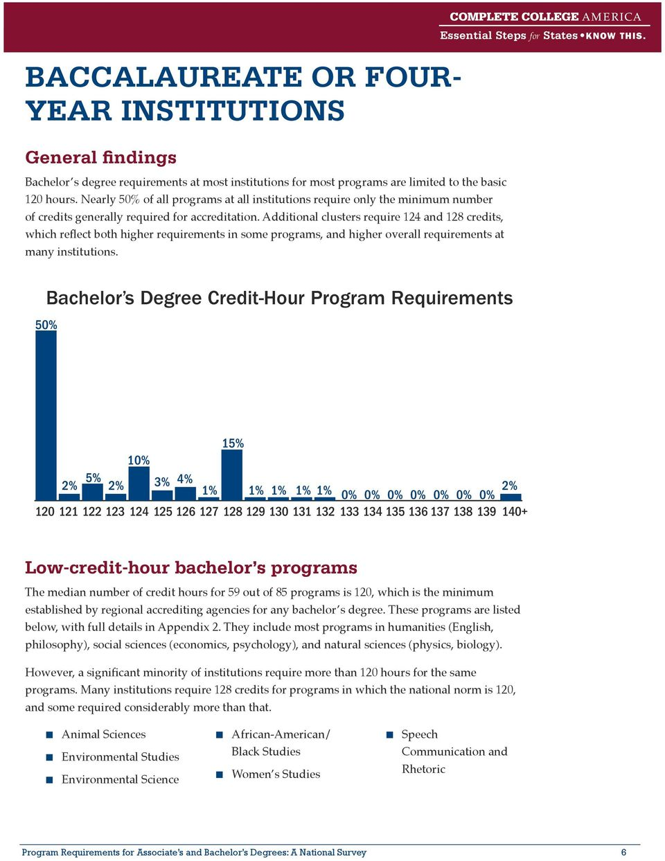 Additional clusters require 124 and 128 credits, which reflect both higher requirements in some programs, and higher overall requirements at many institutions. Essential Steps for States Know this.