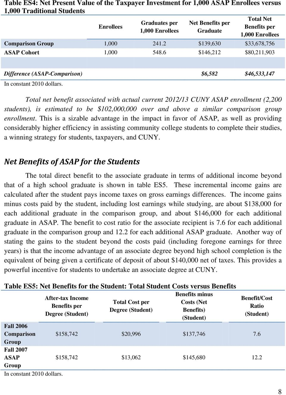 Total net benefit associated with actual current 2012/13 CUNY ASAP enrollment (2,200 students), is estimated to be $102,000,000 over and above a similar comparison group enrollment.