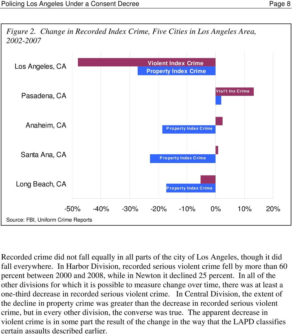 Santa Ana, CA P roperty Index Crime Long Beach, CA P roperty Index Crime Source: FBI, Uniform Crime Reports -50% -40% -30% -20% -10% 0% 10% 20% Recorded crime did not fall equally in all parts of the