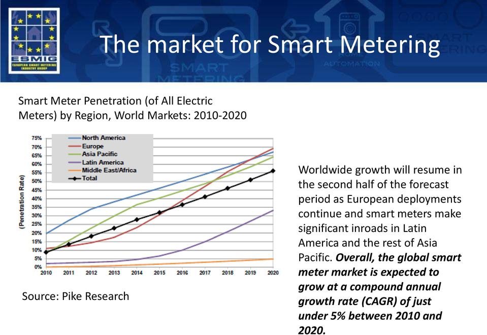 continue and smart meters make significant inroads in Latin America and the rest of Asia Pacific.