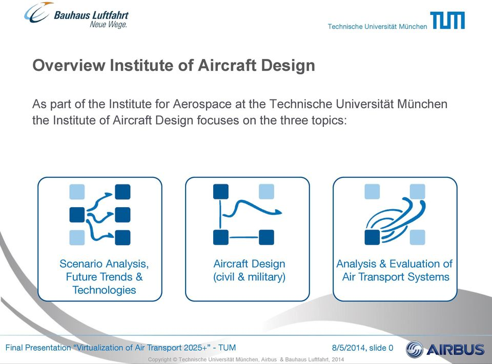 Analysis, Future Trends & Technologies Aircraft Design (civil & military) Analysis & Evaluation
