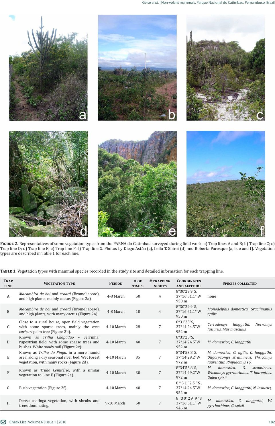 Photos by Diego Astúa (c), Leila T. Shirai (d) and Roberta Paresque (a, b, e and f). Vegetation types are described in Table 1