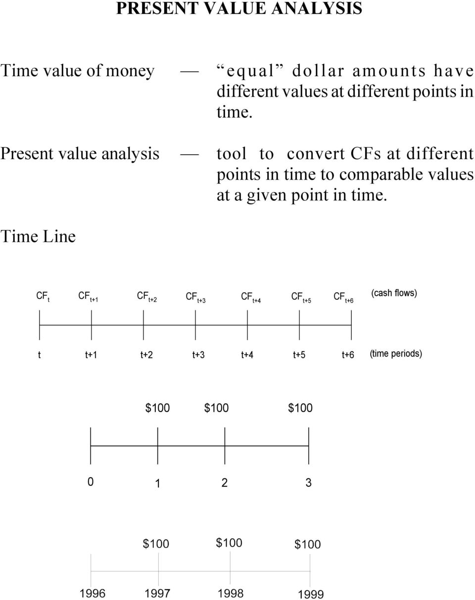 Present value analysis tool to convert CFs at different points in time to comparable values