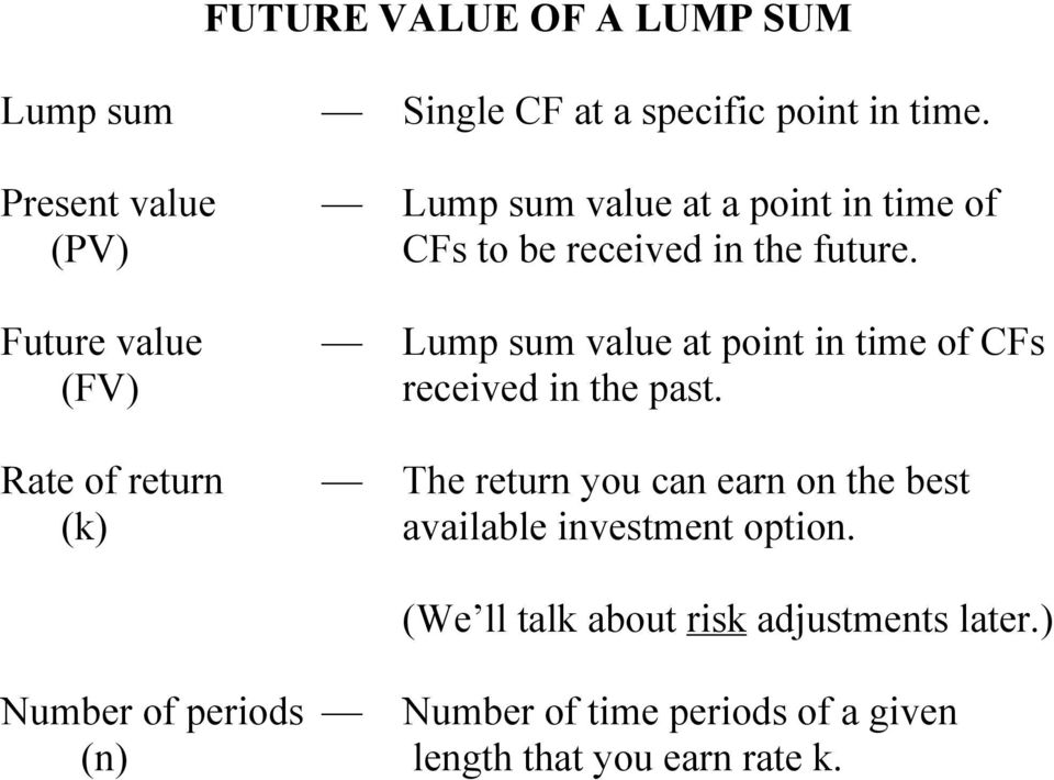 Future value Lump sum value at point in time of CFs (FV) received in the past.